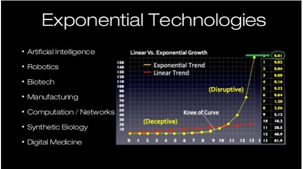 exponential-vs-linear-growth